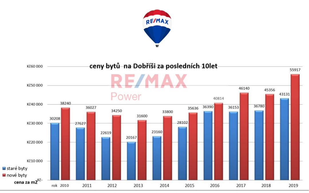 Realitní trh Dobříšsko 2019